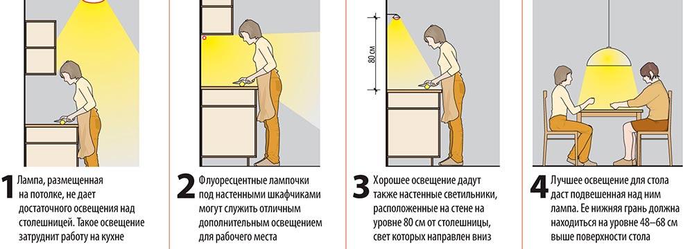 освещение-на-кухне